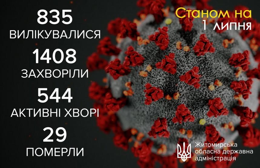 5efc3599f00a4 original w859 h569 - За добу в Житомирській області коронавірус діагностували у чотирьох жителів, а також зареєстрували рекордну кількість одужань