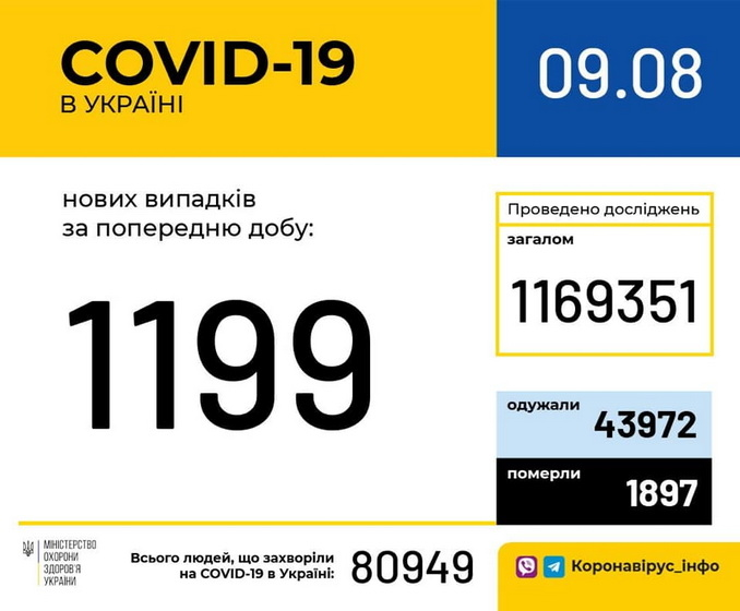 5f2fa6222147a original w859 h569 - За добу в Україні зафіксовано 1 199 нових випадків COVID-19, загальна кількість інфікованих зросла до 80,9 тисяч