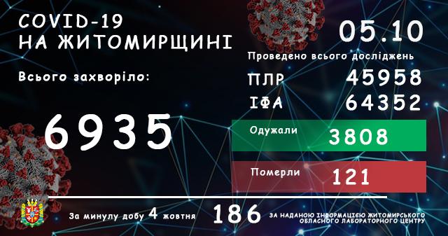 5f7acde385810 original w859 h569 - За останню добу в Житомирській області виявили 186 нових випадків COVID-19, одна людина померла