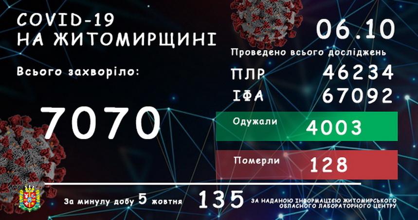 5f7c174f9a434 original w859 h569 - За добу в Житомирській області зареєстрували 135 нових інфікувань коронавірусом і 7 летальних випадків