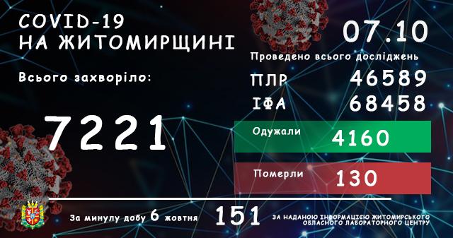 5f7d6817311d6 original w859 h569 - Кількість інфікувань COVID-19 в Житомирській області за добу зросла на 151 випадок, двоє людей померли
