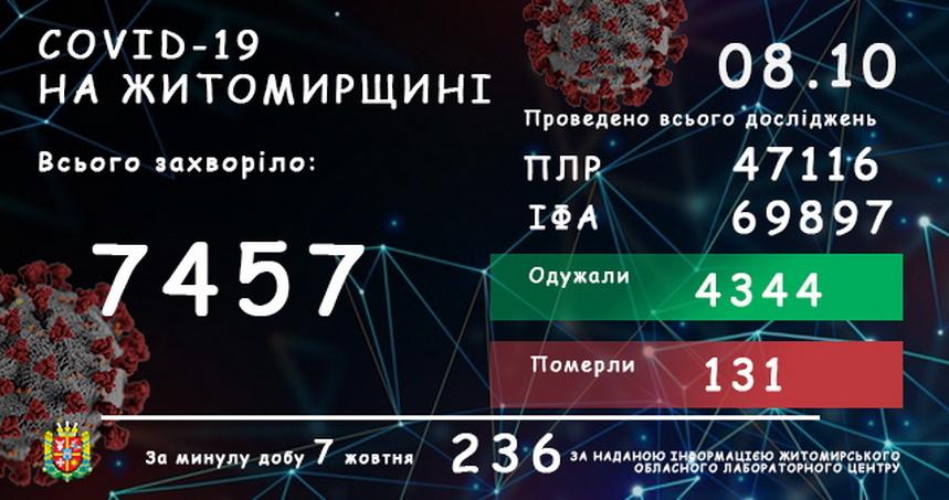 5f7eba2dae225 original w859 h569 - За добу COVID-19 підтвердили у 236 жителів Житомирської області, одна людина померла