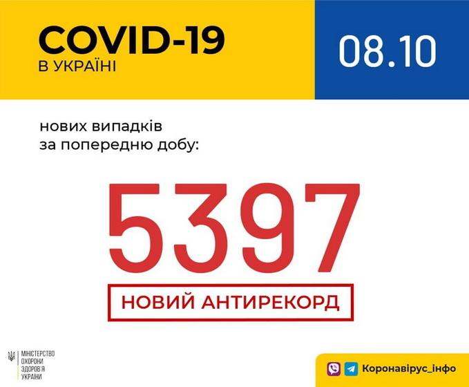 5f7eba3b095c1 original w859 h569 - За добу COVID-19 підтвердили у 236 жителів Житомирської області, одна людина померла