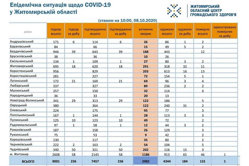 5f7ed3e437c27 original w859 h569 - За добу COVID-19 підтвердили у 236 жителів Житомирської області, одна людина померла