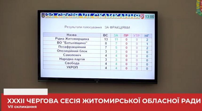 5f7ef1326443f original w859 h569 - Депутати підтримали обов'язкове виконання гімну України в школах Житомирської області на початку кожного навчального дня