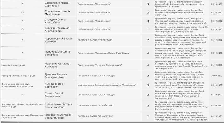 5f807a0e5bed8 original w859 h569 - В Житомирській області знялися з виборів більше 20 кандидатів в депутати та один кандидат в мери