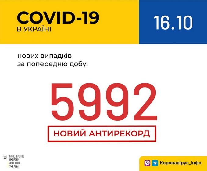 5f8948b3692cd original w859 h569 - За добу в Житомирській області коронавірус підтвердили у 155 жителів, від ускладнень померли ще двоє людей