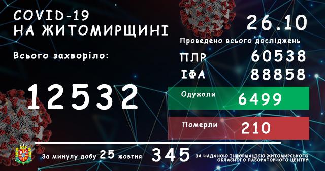 5f967a9dbf7ca original w859 h569 - За добу в Житомирській області підтвердили 345 нових випадків COVID-19, семеро людей померли