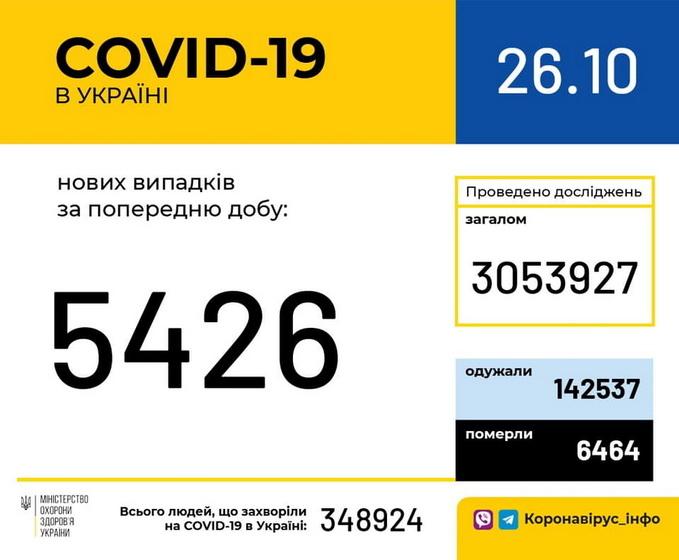 5f967aac29110 original w859 h569 - За добу в Житомирській області підтвердили 345 нових випадків COVID-19, семеро людей померли