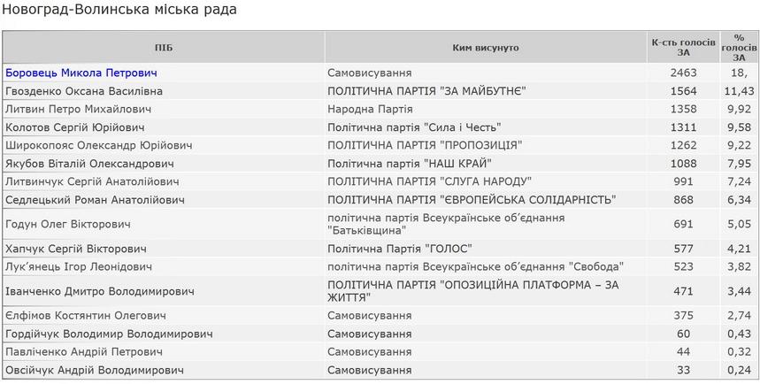 5fa1038a6f0e3 original w859 h569 - ЦВК оприлюднила результати по виборах мера Новограда-Волинського