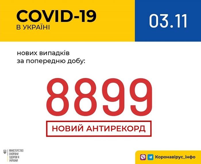 5fa108cea3469 original w859 h569 - Житомирська область увійшла до п'ятірки регіонів з найбільшою кількістю нових випадків COVID-19 – 471 за добу, померли 6 людей
