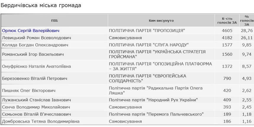 5fa5550636462 original w859 h569 - Мером Бердичева обраний депутат Житомирської обласної ради