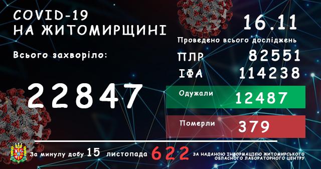 5fb229b790e25 original w859 h569 - За добу в Житомирській області підтвердили 622 нових інфікування коронавірусом, 11 людей померли