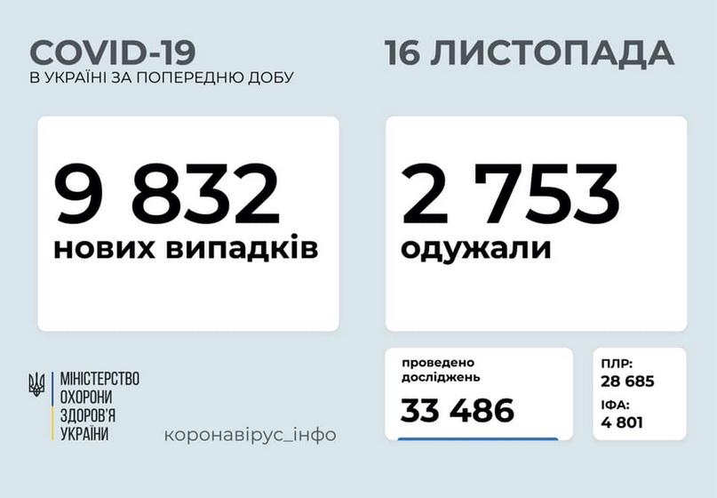 5fb229d04b5ac original w859 h569 - За добу в Житомирській області підтвердили 622 нових інфікування коронавірусом, 11 людей померли