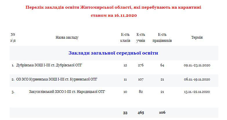 5fb2708773ebc original w859 h569 - У Житомирській області на карантині перебувають 3 школи та 16 дитсадків. Перелік