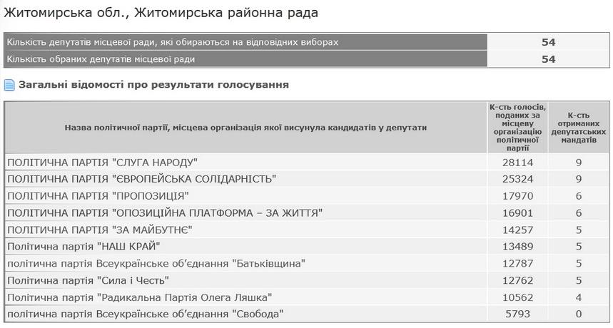 5fb2a50d86e52 original w859 h569 - В Житомирську району раду пройшли кандидати від дев'яти партій, непрохідна лише «Свобода»