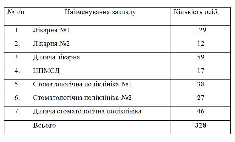 602ce41a88115 original w859 h569 - В Житомирі на вакцинацію від коронавірусу погодилися 328 працівників комунальних медзакладів