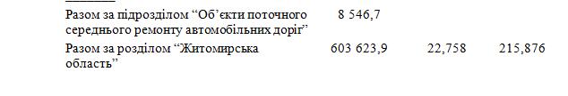 6033d5cbe5785 original w859 h569 - Житомирська область отримає понад 600 млн грн на ремонт і будівництво доріг державного значення. Перелік об'єктів