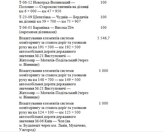 6033d5d761283 original w859 h569 - Житомирська область отримає понад 600 млн грн на ремонт і будівництво доріг державного значення. Перелік об'єктів