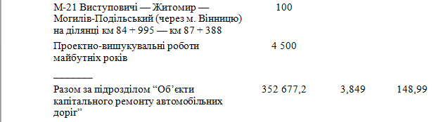 6033d5f9ec8cd original w859 h569 - Житомирська область отримає понад 600 млн грн на ремонт і будівництво доріг державного значення. Перелік об'єктів