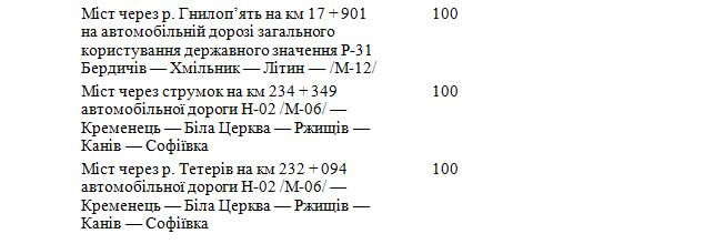 6033d60319149 original w859 h569 - Житомирська область отримає понад 600 млн грн на ремонт і будівництво доріг державного значення. Перелік об'єктів