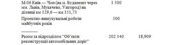 6033d620f2d82 original w859 h569 - Житомирська область отримає понад 600 млн грн на ремонт і будівництво доріг державного значення. Перелік об'єктів