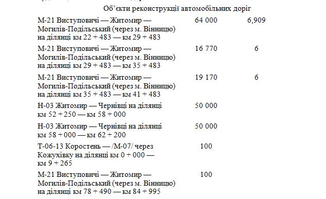 6033d62a4b133 original w859 h569 - Житомирська область отримає понад 600 млн грн на ремонт і будівництво доріг державного значення. Перелік об'єктів