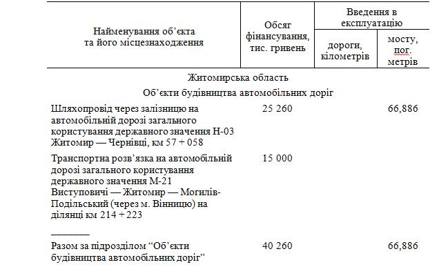 6033d6343fea2 original w859 h569 - Житомирська область отримає понад 600 млн грн на ремонт і будівництво доріг державного значення. Перелік об'єктів