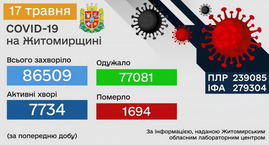 60a20e5c69ef2 original w859 h569 - За добу COVID-19 підтвердили у 93 жителів Житомирської області, четверо пацієнтів не змогли подолати хворобу