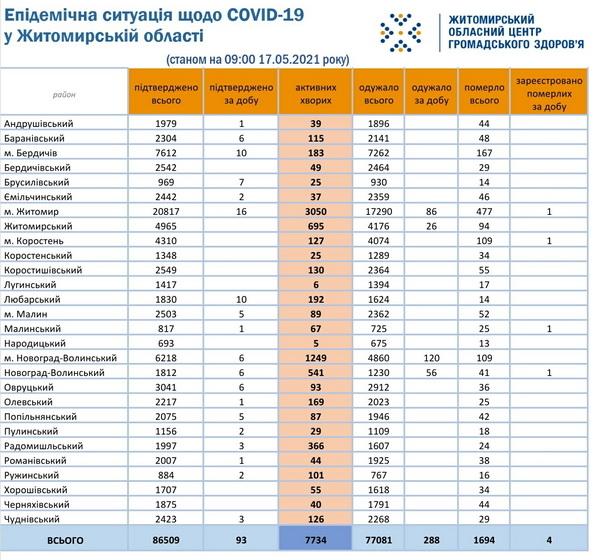 60a224c0a9446 original w859 h569 - За добу COVID-19 підтвердили у 93 жителів Житомирської області, четверо пацієнтів не змогли подолати хворобу