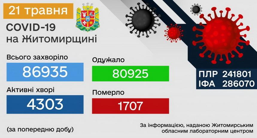 60a75440366d8 original w859 h569 - За добу в Житомирській області виявили 117 випадків COVID-19, п'ятеро пацієнтів померли від ускладнень