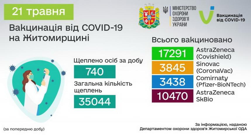 60a7b4788bee1 original w859 h569 - В Житомирській області почалася ревакцинація медпрацівників, які в лютому першими отримали щеплення від COVID-19