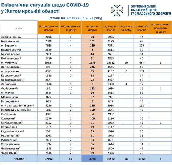 60ab541056e44 original w859 h569 - За добу в області підтвердили 48 випадків коронавірусу, померли троє житомирян і двоє жителів районів