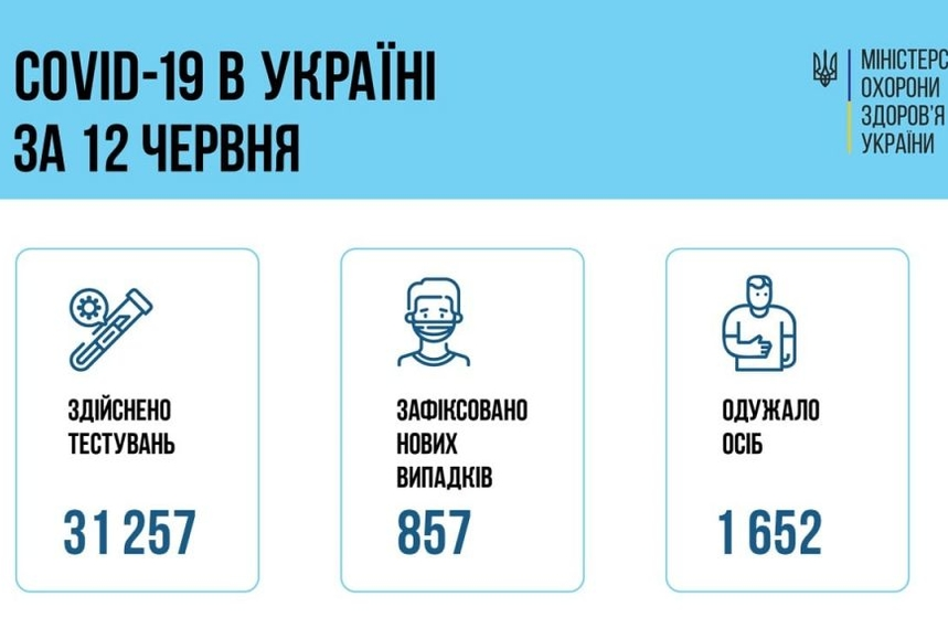 60c5a7e510c0a original w859 h569 - У Житомирській області за добу на коронавірус захворіли ще 34 пацієнти, один хворий помер від ускладнень