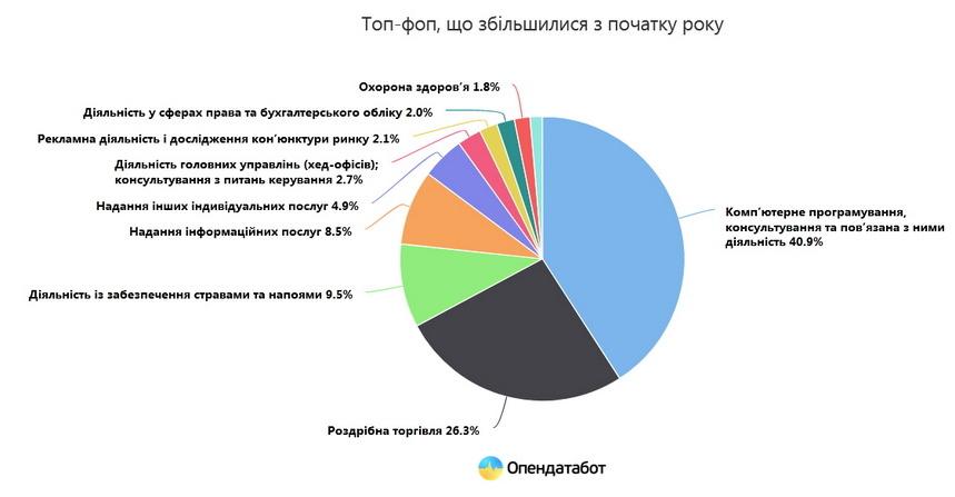 60c7458dc72ad original w859 h569 - За пів року кількість ФОПів в Україні зросла майже на 32 тисячі, найбільше – ІТ, роздрібна торгівля, забезпечення стравами та напоями