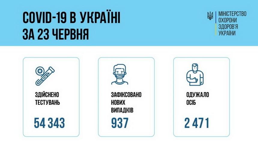 60d42569c5175 original w859 h569 - За добу у Житомирській області зафіксували 17 нових випадків коронавірусу