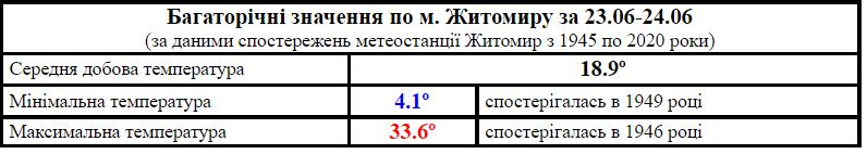60d4756632b1d original w859 h569 - Спека в Житомирській області побила абсолютний рекорд червня за останні 75 років
