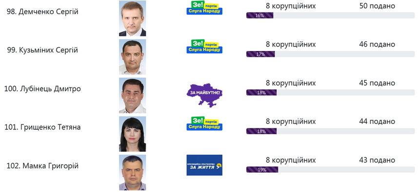 60d47901e7da8 original w859 h569 - Хто з нардепів від Житомирської області подав найбільше корупційних законопроєктів