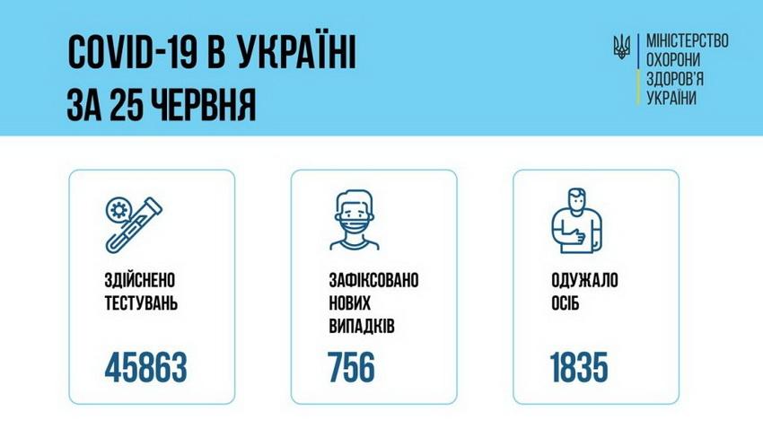 60d6ca8d709d1 original w859 h569 - За добу коронавірус підтвердили у 19 жителів Житомирської області, одна пацієнтка померла
