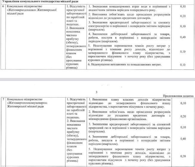 60e5830a2b879 original w859 h569 - Мер Житомира затвердив нові умови преміювання керівників комунальних підприємств
