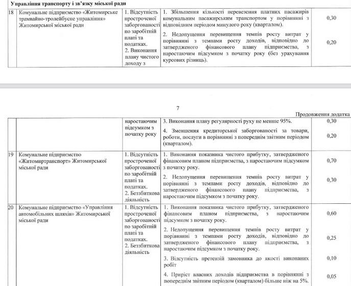 60e58319bc76b original w859 h569 - Мер Житомира затвердив нові умови преміювання керівників комунальних підприємств