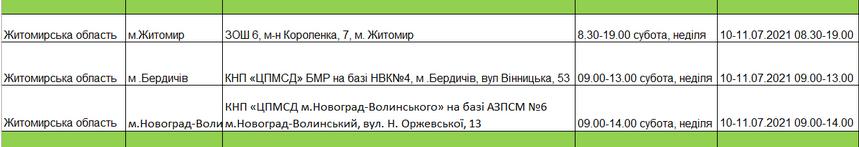 60e6b38d212c1 original w859 h569 - Ще у двох містах Житомирської області відкрили центри масової вакцинації