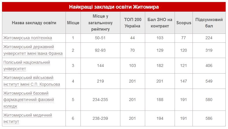 60e70eec1d444 original w859 h569 - Два житомирські університети залишаються в сотні кращих вишів України