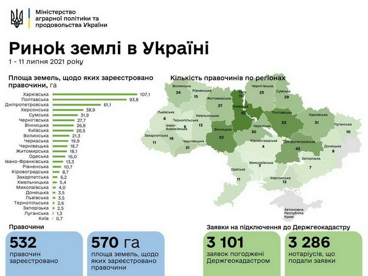 60ec30e496393 original w859 h569 - Ринок землі: в Житомирській області вже продали 18,1 га