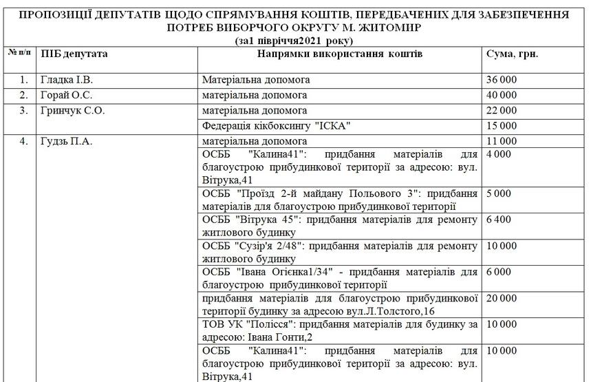 60eebf307f3ef original w859 h569 - За пів року вісім депутатів Житомирської міськради витратили по 100 тис. грн, які отримали на потреби виборчих округів