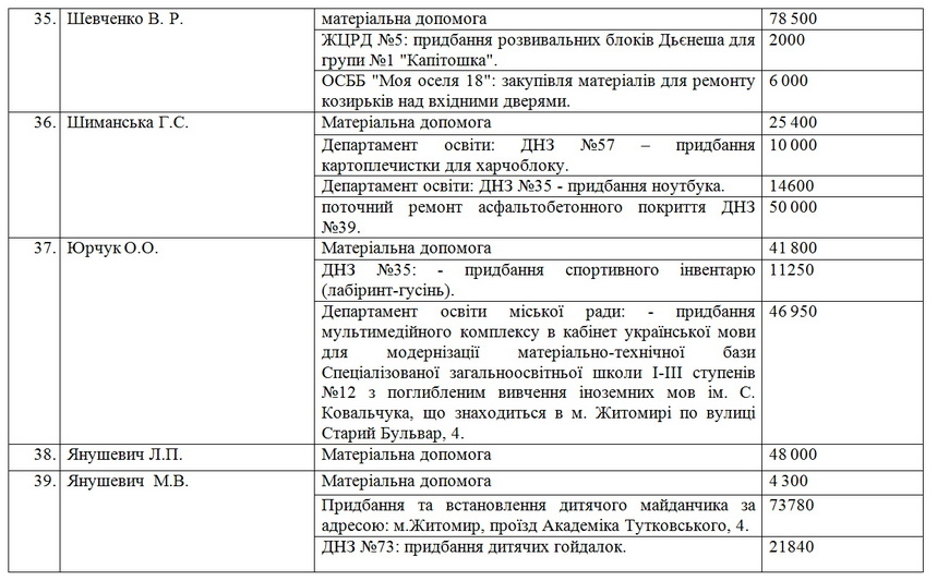 60eebf3c01fec original w859 h569 - За пів року вісім депутатів Житомирської міськради витратили по 100 тис. грн, які отримали на потреби виборчих округів