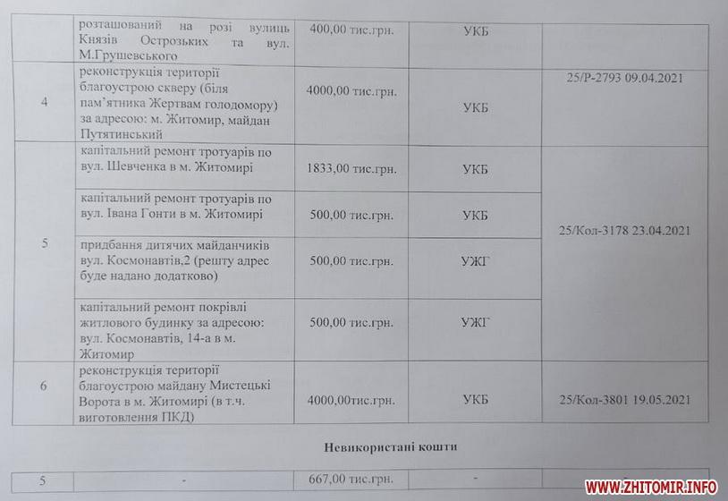 6107ce161baf0 original w859 h569 - Житомирські депутати визначилися з розподілом 4 млн грн на округ: виборцям потрібні сквери та тротуари
