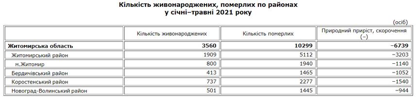 61092e95652b3 original w859 h569 - У Житомирській області смертність майже втричі перевищує народжуваність