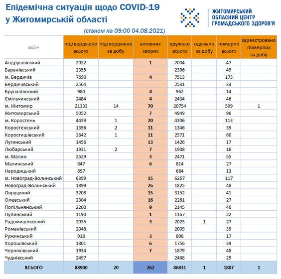 610a46fbe2574 original w859 h569 - За добу COVID-19 підтвердили у 20 жителів області, від ускладнень помер житомирянин