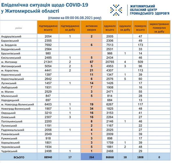 610d04c97e806 original w859 h569 - У Житомирській області зареєстрували ще 17 випадків COVID-19